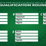 World Cup 2018: Super Eagles Drawn In Group Of Death