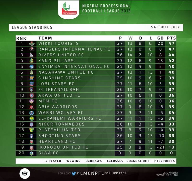 NPFL league table
