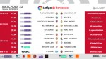 The kick-off times (CET) for Matchday 23 in LaLiga Santander